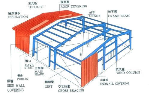 亚搏娱乐官网网址厂房钢结构工程