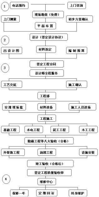 亚搏娱乐官网流程